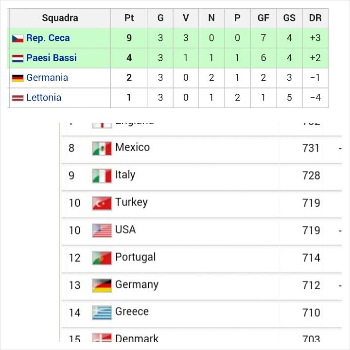 Giugno 2004: la Germania esce alla prima fase dell'Europeo e sprofonda al tredicesimo posto del Ranking Fifa. Dieci anni dopo è sul tetto del mondo